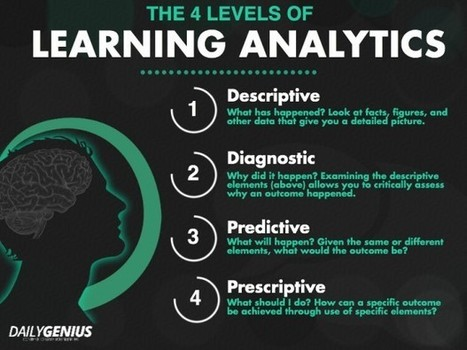 The 4 Levels Of Learning Analytics | UVic ePortfolio Users | Scoop.it