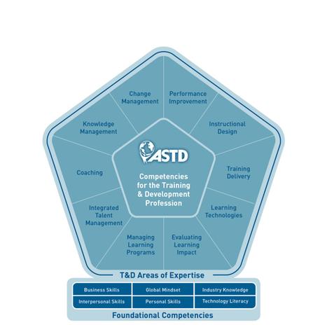 The ASTD Competency Model™ | Kennisproductiviteit | Scoop.it