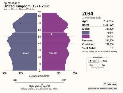 La población en el Reino Unido (1971-2085) | Recursos Educativos para ESO, Geografía e Historia | Scoop.it