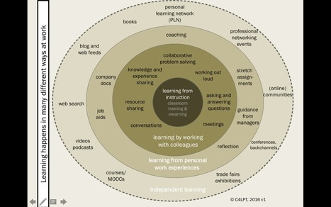 How do YOU learn at work? | Learning, Learning Technologies & Infographics - Interest Piques | Scoop.it