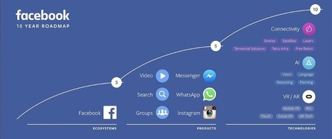 Le plan d'actions (redoutable) de Facebook sur 10 ans | Animer une communauté Facebook | Scoop.it
