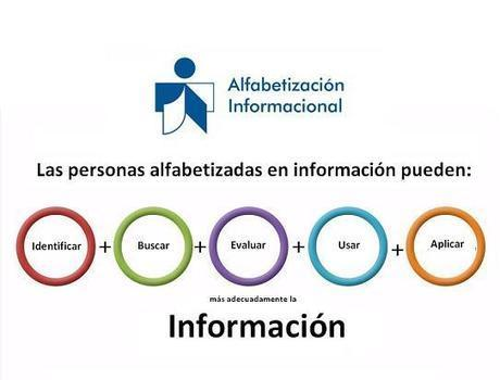 "ALFIN 2015 RUNCOB on Twitter | ""alfabetización informacional"" 