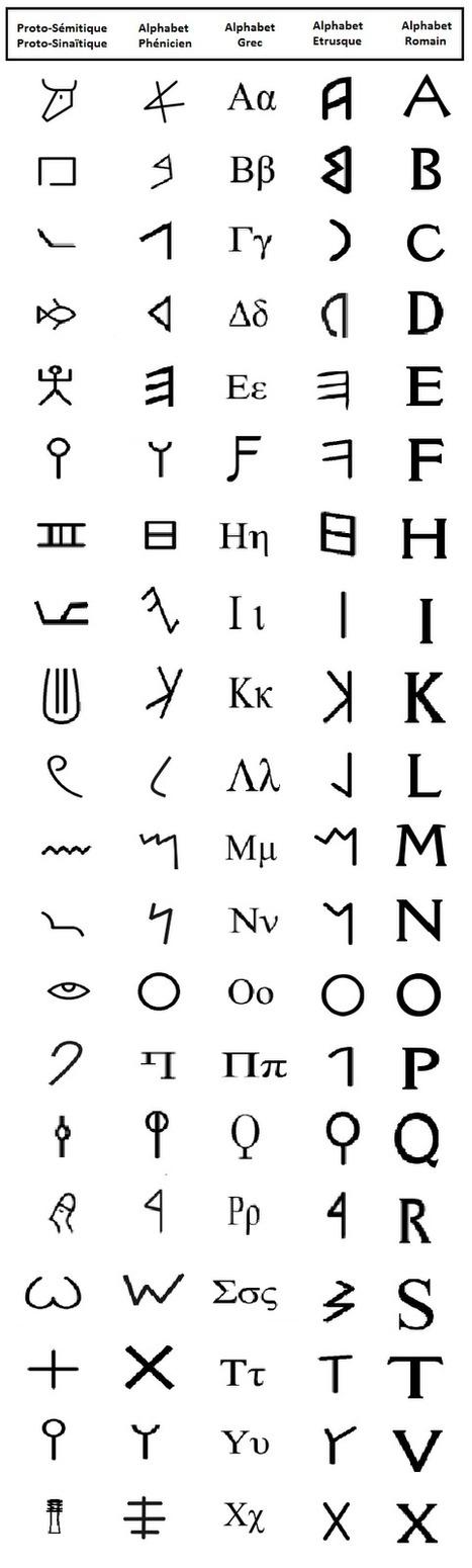 Singularité et Infosphère: Les origines et l'évolution de notre alphabet   Aux origines   Scoop.it