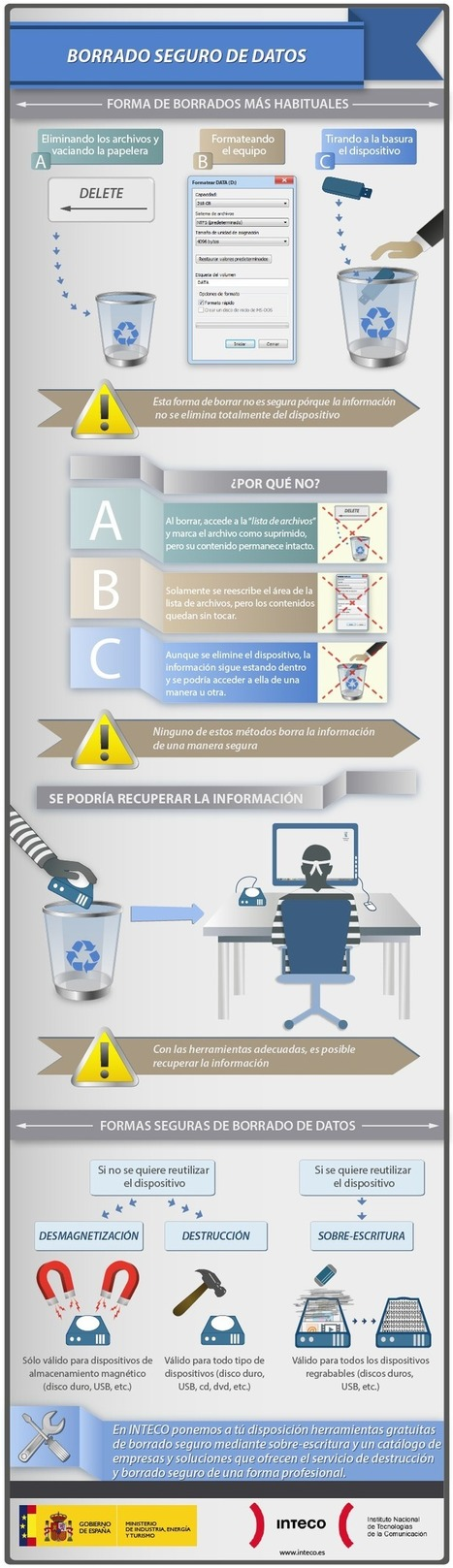 Borrado seguro de datos #infografia #infographic | Herramientas de marketing | Scoop.it
