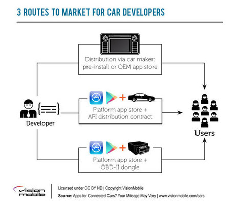 7 things you need to know before developing a car app - Developer Economics | online radio | Scoop.it