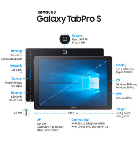 Samsung unveils 6.3mm-thick Galaxy TabPro S with Windows 10, 4G, 12-inch 1440p Super AMOLED | Windows 8 - CompuSpace | Scoop.it