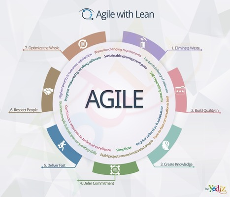 Yodiz Blog » Incorporating Lean methodologies in Agile | Yodiz - Agile Project Management Tool | Scoop.it