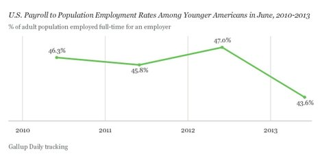 CHART: Job Opportunities For Young Americans Are Just Getting Worse | Sustain Our Earth | Scoop.it