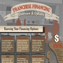Franchise Financing Infographic | Visual.ly | Franchise Financing | Scoop.it