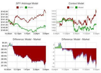Volumeless Ramp Leaves Stocks Adrift In Election Bliss | ZeroHedge | Riding the Silk Road | Scoop.it