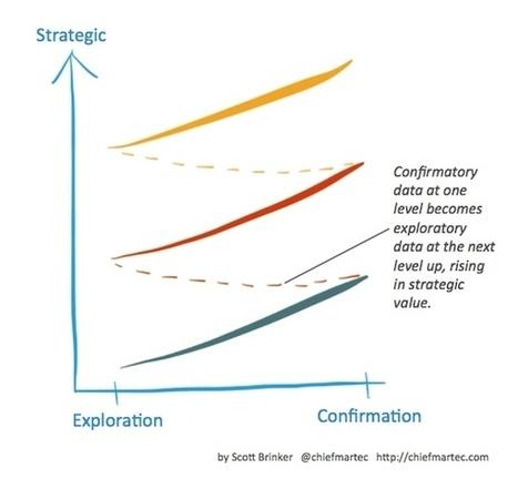Marketing data: exploration vs. confirmation - Chief Marketing Technologist | Data Management, Data Quality | Scoop.it