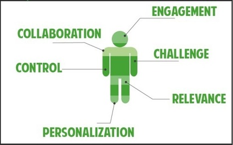Six Key Ingredients of Learner-centered eLearning Courses | Blended Learning | Scoop.it