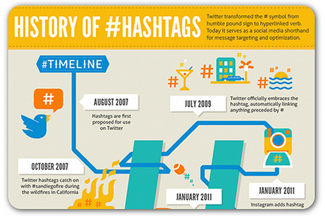 6 years of hashtag history   [EN] entertainment & high tech   Scoop.it