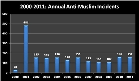 Debunking the 'Islamophobia' Myth :: Islamist Watch | The Indigenous Uprising of the British Isles | Scoop.it