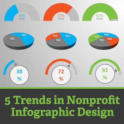 5 Trends in Nonprofit Infographic Design | Charities and Social Media | Scoop.it