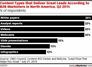 B2B Content Strategies Have Room for Improvement - eMarketer   Content Marketing and Curation for Small Business   Scoop.it