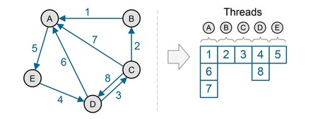 The Intersection of Large-Scale Graph Analytics and Deep Learning   EEDSP   Scoop.it