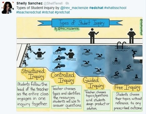 Types of Student Inquiry - Simplek12 | educational technology | Scoop.it