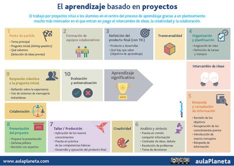 Cómo aplicar el aprendizaje basado en proyectos en diez pasos | herramientas y recursos docentes | Scoop.it