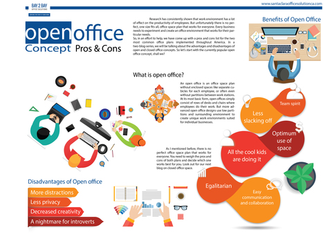advantages and disadvantages of closed office