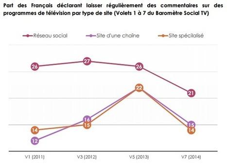 Essoufflement de la Social TV ? Baisse de l'engagement ? Résultats du Baromètre iligo | My Social TV | Scoop.it