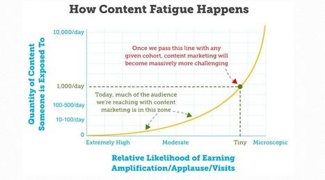 Le marketing de contenu est-il vraiment en train de s'essouffler ? | Be Marketing 3.0 | Scoop.it