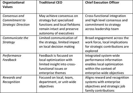 How smart leaders translate strategy into execution, Randall H. Russell at HBR | Employer Branding News | Scoop.it