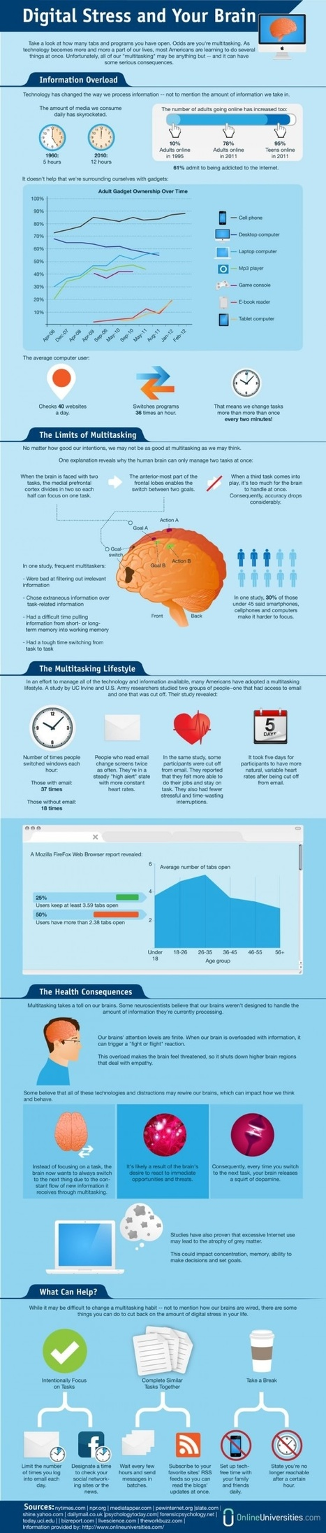 Digital Stress and your Brain:  Infographic | E-Learning and Online Teaching | Scoop.it