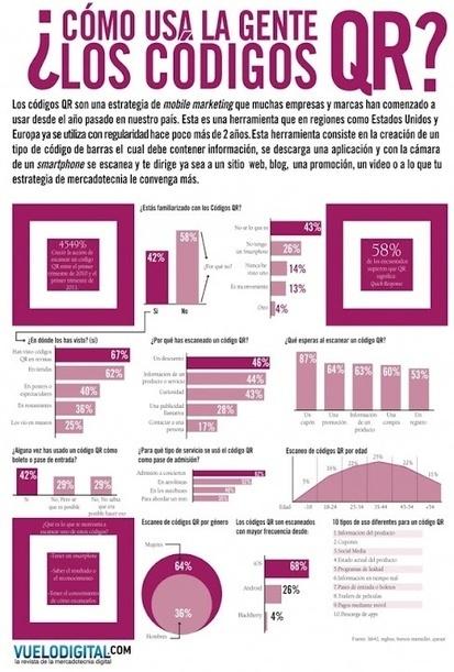 Infografía: Cómo usan las personas los códigos QR   MobiLib   Scoop.it