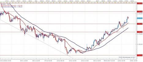 XAU/USD : Le prix de l'or poursuit sa hausse au-dessus des 1200   La revue de presse CDT   Scoop.it