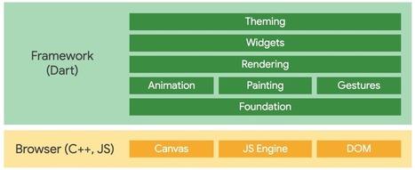 framework' in Bonnes Pratiques Web | Scoop it