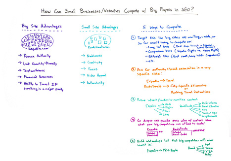 How Small Businesses/Websites Can Compete with Big Players in SEO | Real SEO | Scoop.it