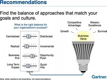 C'est pas mon idée !: Gartner : bonnes pratiques pour la gestion de l'innovation | Prêt pour le grand saut de l'innovation ? revue de presse de bonnes pratiques R&D, Marketing, Business, Communication, RH | Scoop.it