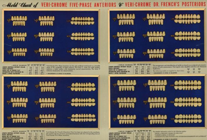Healthcare & Medicine - Dentistry | Antiques & Vintage Collectibles | Scoop.it