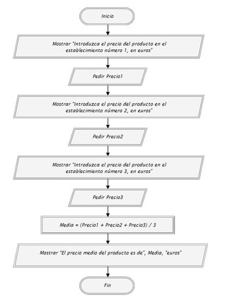 Ejemplos y ejercicios resueltos de algoritmia ejemplos y ejercicios resueltos de algoritmia diagramas de flujo y pseudocdigo calcular media cu00140a ccuart Image collections