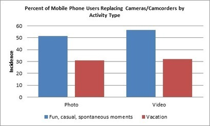 How Smartphones Are Changing Photography: The Numbers Are In | Mobile Broadband | Scoop.it