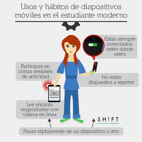 Usos y hábitos de dispositivos móviles en el estudiante moderno | Recursos TIC | Scoop.it