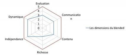 Evaluer la formation «blended» (mixte) - Le blog de la formation professionnelle et continue | Modelos Educativos TIC | Scoop.it