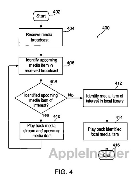 Apple Sets Its Sights On Radio With NewPatent   Radio 2.0 (En & Fr)   Scoop.it