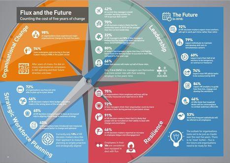 Les RH en 2018 : de quelles compétences aura besoin l'entreprise agile ? | Société 2.0 | Scoop.it