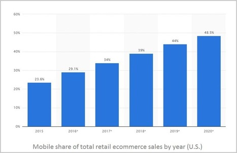 M-Commerce Is the Future & YoKart Will Keep You Ready for It | internet marketing | Scoop.it