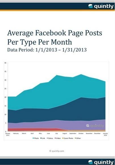 Quel type de publication Facebook crée le plus d'engagement en 2013 ? | Médias sociaux et tout ça | Scoop.it