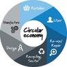 #CircularEconomy & #Waste