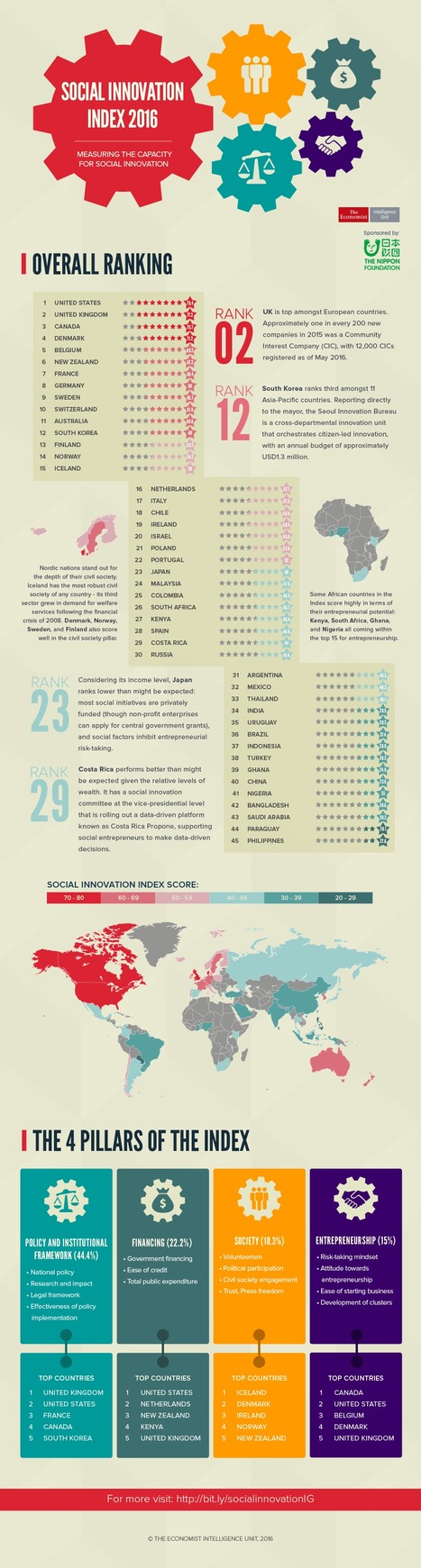 Social Innovation Index 2016 #Infographic | Management - Innovation -Technology and beyond | Scoop.it
