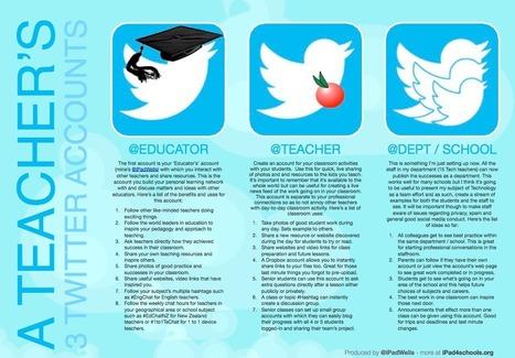 multiple-twitter-accounts.png (1106×770) | Tech Tidbits For Teachers | Scoop.it