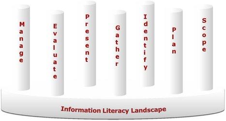 Los Siete Pilares de SCONUL para la Alfabetización Informacional en la Educación Superior | Las Tics y las ciencias de la informacion | Scoop.it