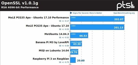 Linux Benchmarks – Intel J3455 Apollo Lak