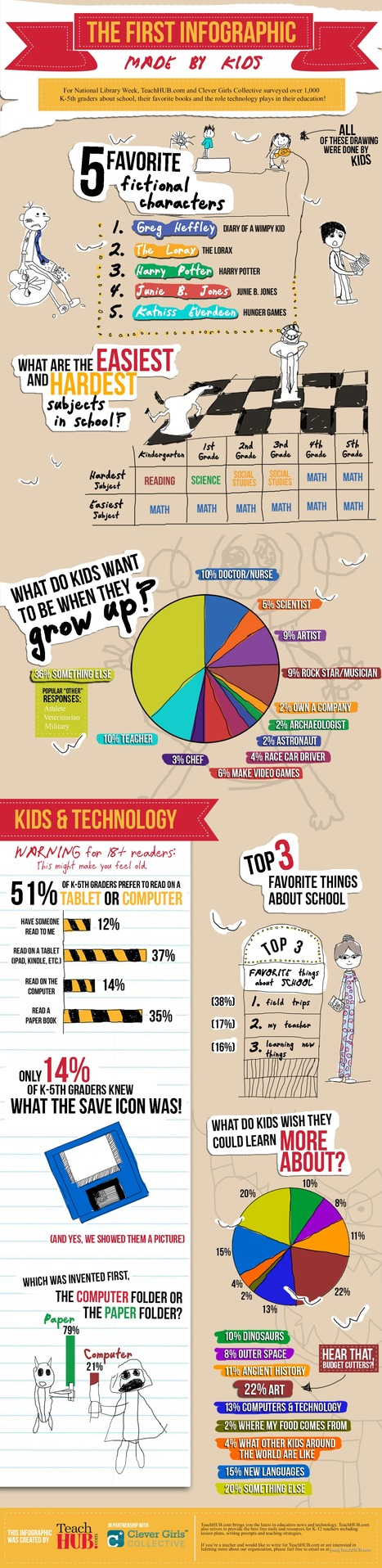 The First Infographic Made by Kids! | Techy Touchy Tools | Scoop.it