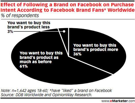 En quoi suivre une marque sur Facebook influence-t-il l'acte d'achat?   QRdressCode   Scoop.it