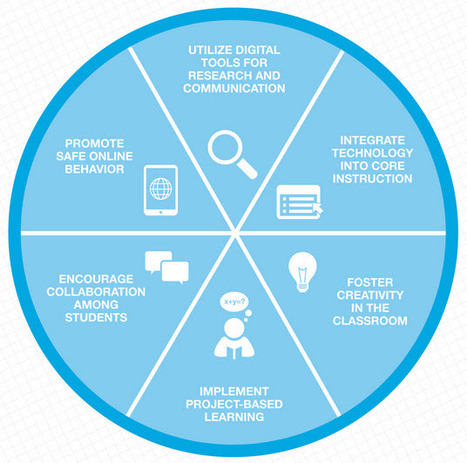 Preparing Students for 21st Century Success (Infographic) | digital divide information | Scoop.it